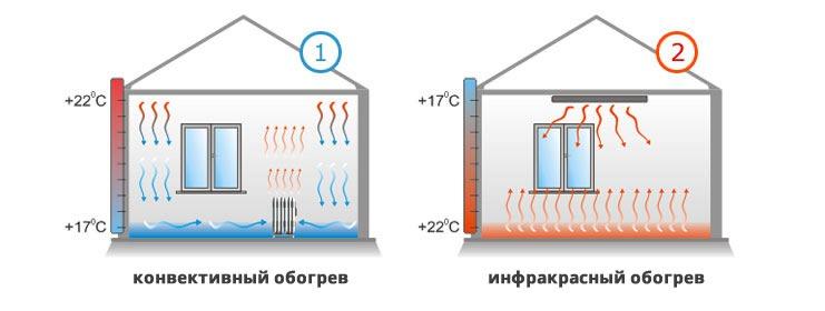 обогреватель инфракрасный электрический