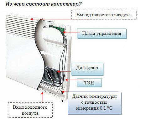 Схема устройства конвектора электрического