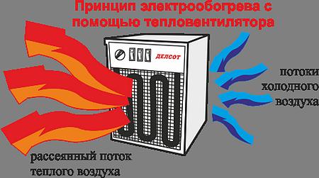 Тепловентилятор быстро создает поток прогретого воздуха