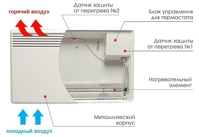 Принцип работы электрического конвектора - лучшего бытового электрообогревателя