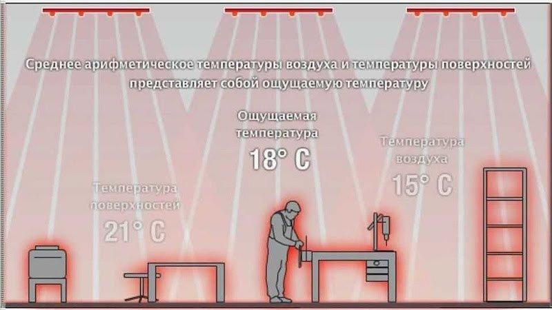 Для обогрева локальной зоны в большом неотапливаемом помещении понадобятся потолочные обогреватели