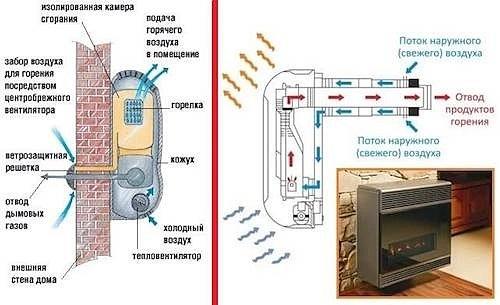 При отсутствии электричества или слабых электросетях хорошей альтернативой электрическому обогреву может стать газовый конвектор.